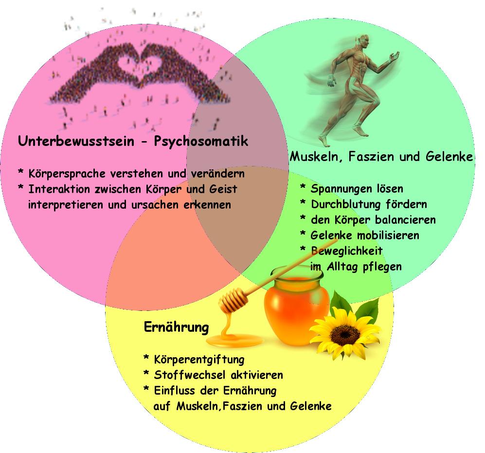 Stoffwechsel anregen, Körper entgiften, gesund abnehmen - Vital und balanciert, das Seminar